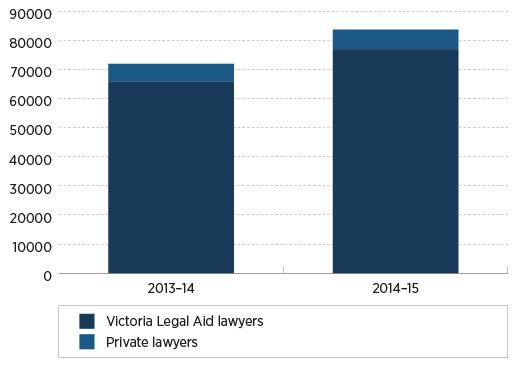 Duty lawyer services over two years (see table for figures)