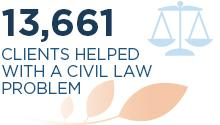 13,661 clients helped with a civil law problem